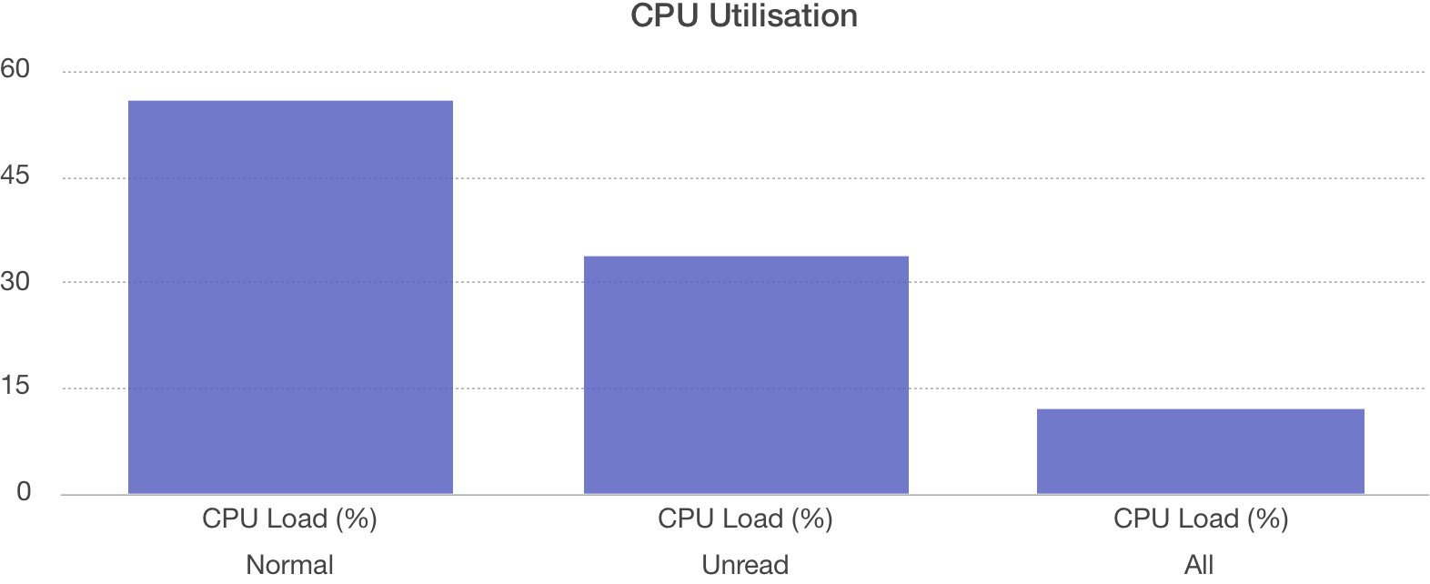 CPU consumption across Normal, Stripped Unread and All Stripped datasets.