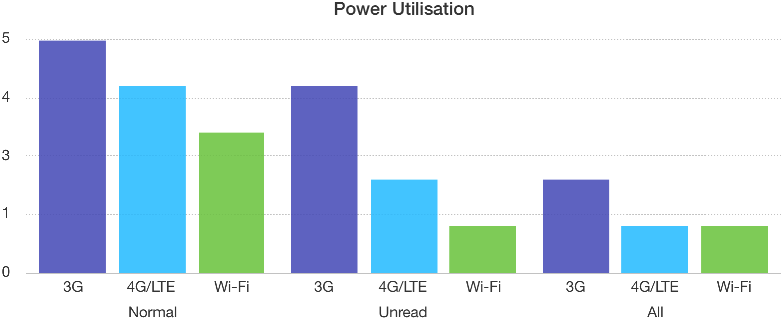 Power conspumption over 3G, LTE and Wi-Fi across the Normal, stripped Unread and all stripped datasets.